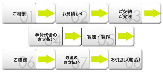 アイデア実現のプロセス